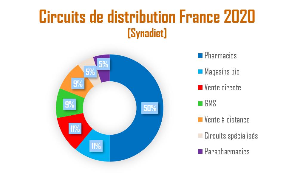 Circuits de distribution France