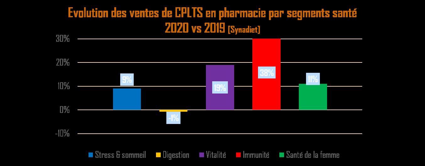 Evolution des ventes de compléments alimentaires en pharmacie par segments santé