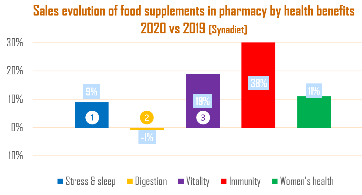 sales evolution of food supplements